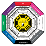Feng Shui Bagua Map Laminated
